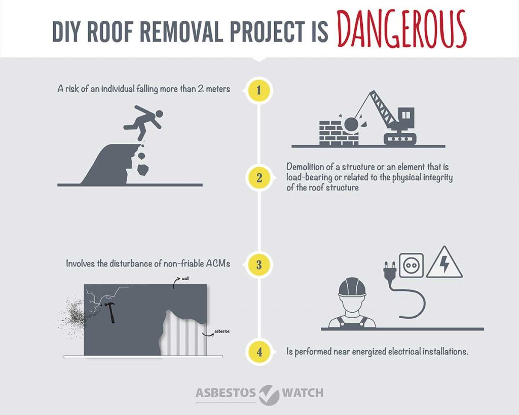 asbestos roof removal Central Coast - DIY Ilustration
